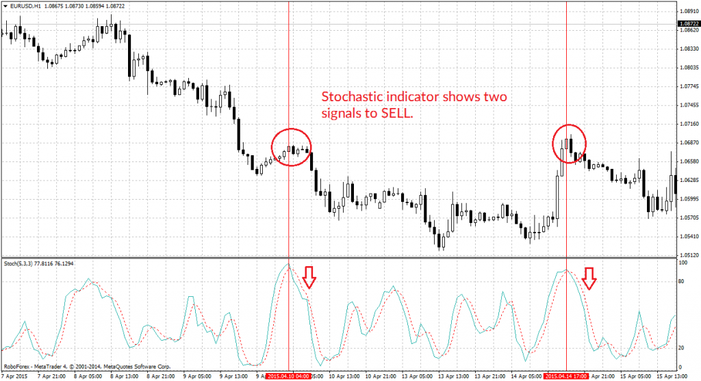stochastic trade