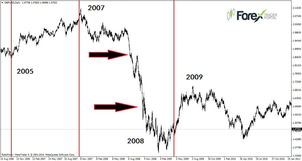 Trading forex without stop loss