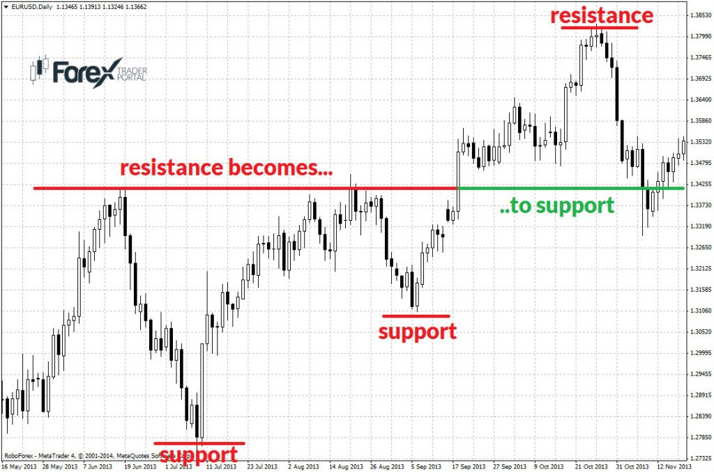 EURUSD resistance become to support