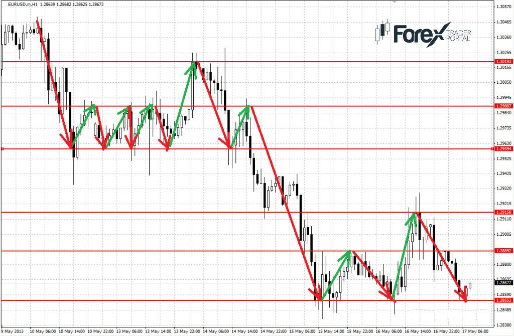 Support resistance level forex eur usd