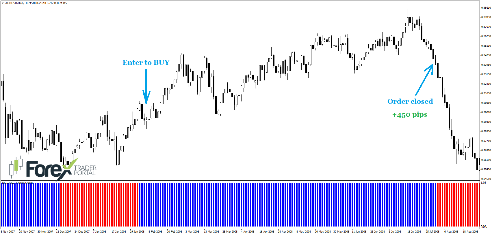 39 pips a 0.01 forex
