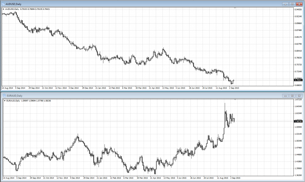 audusd and euraud correlation