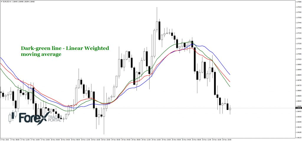 add linear weighted moving average