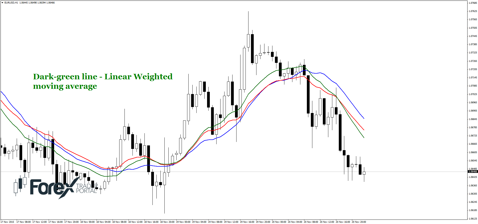 Weighted moving average forex
