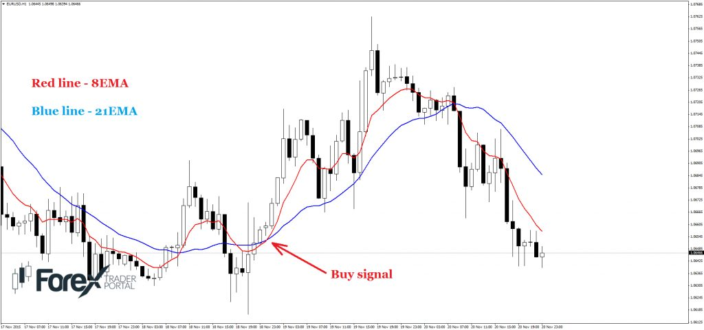buy signal 8 and 21 moving average