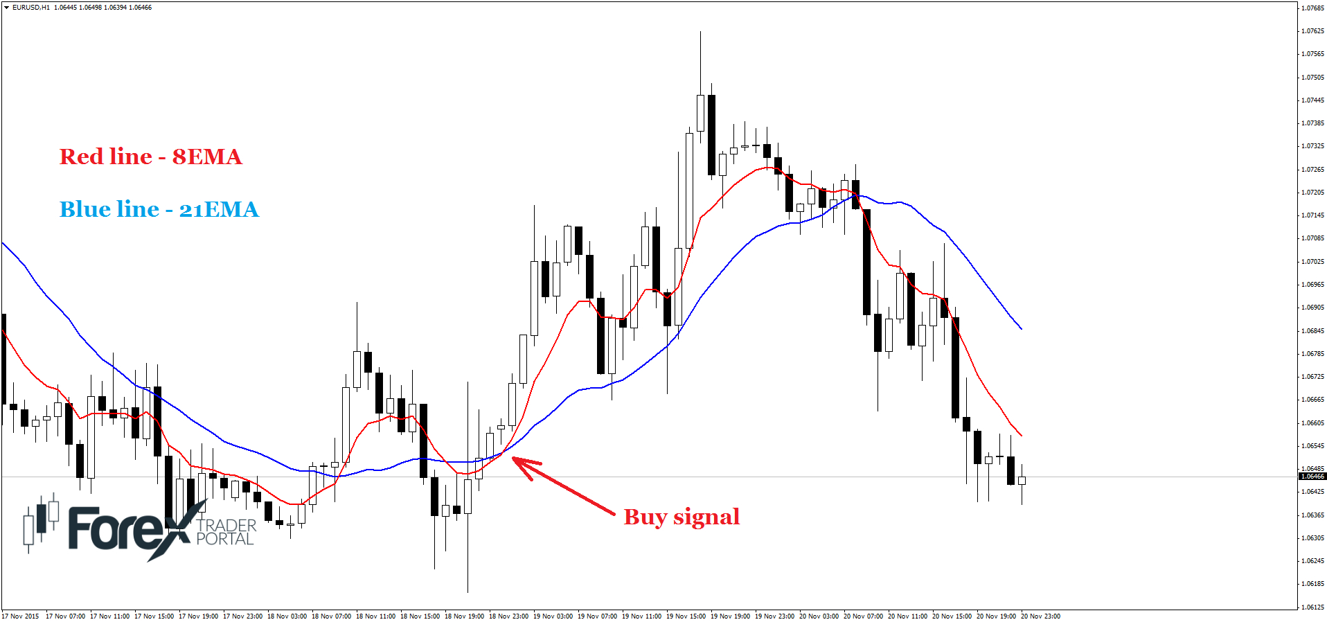 Moving average forex robot