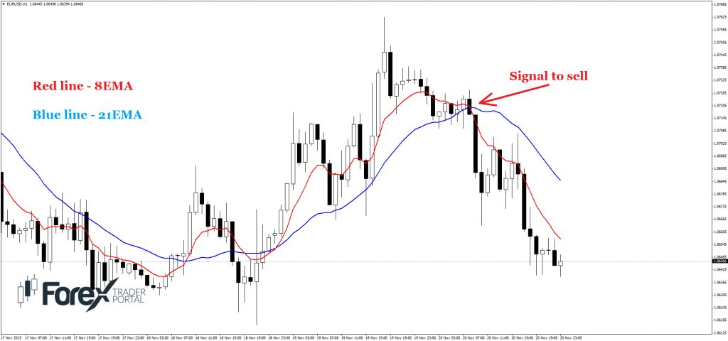 sell signal 8 and 21 moving average