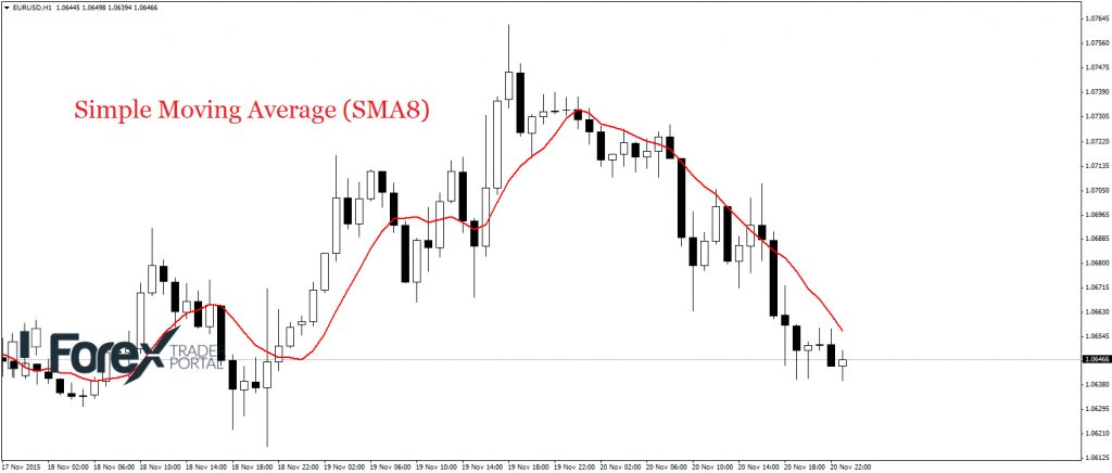 simple moving average 8