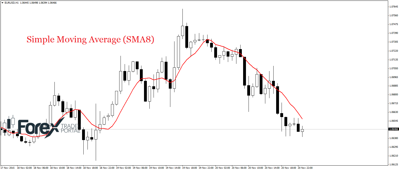 Simple moving average in forex