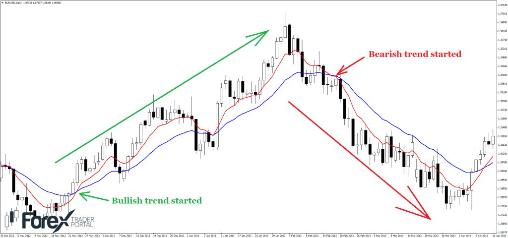 trend up and trend down
