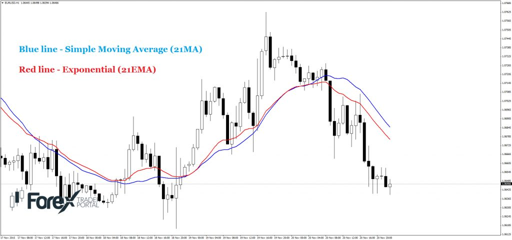 two moving averages exponential and simple