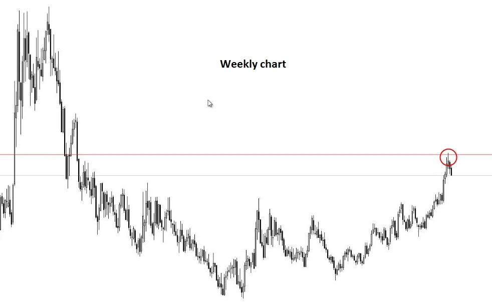 Forex trading trend always against me
