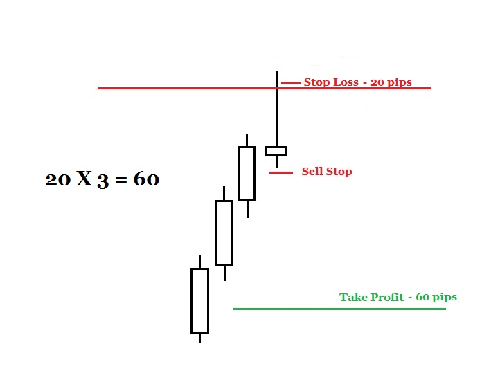 price action pin bars 13