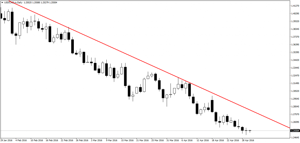 price action pin bars 14