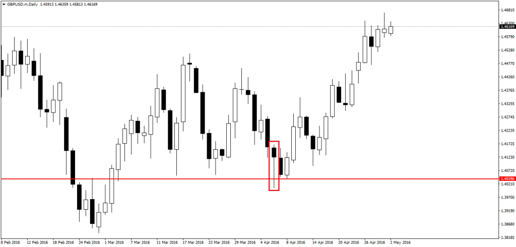 price action pin bars 15