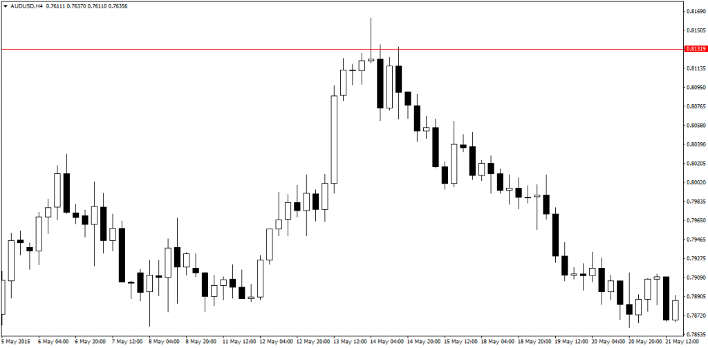 price action pin bars 18