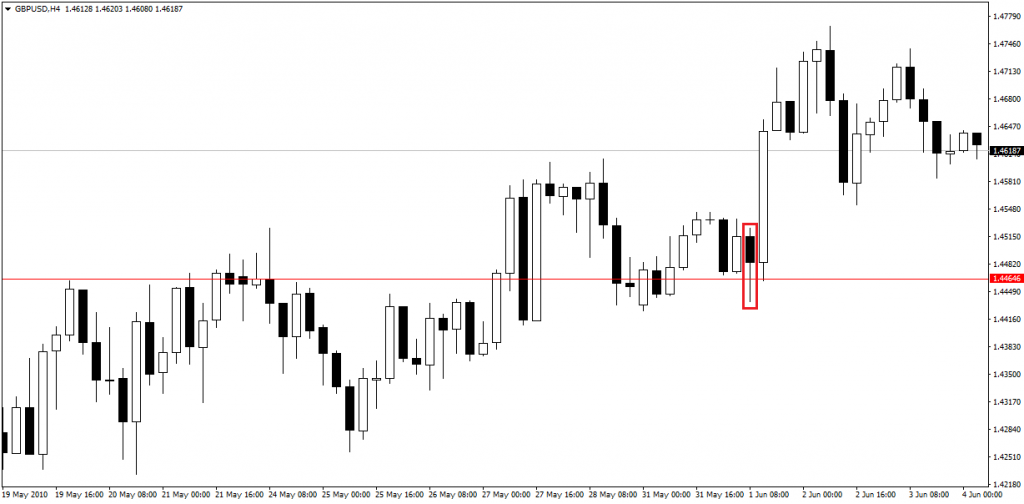 price action pin bars 19