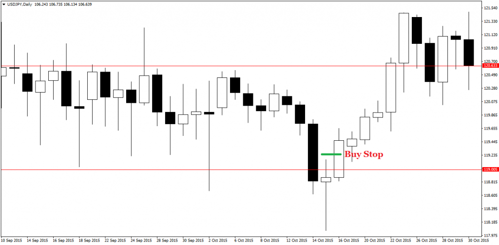 price action pin bars 21