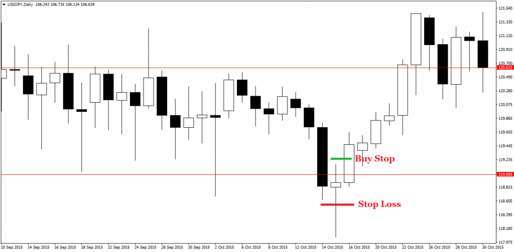 price action pin bars 22