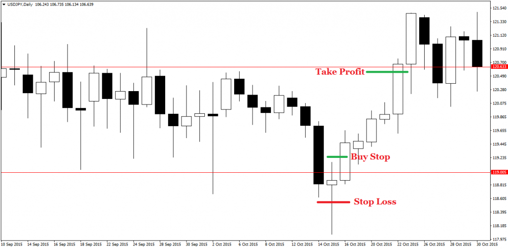 price action pin bars 23