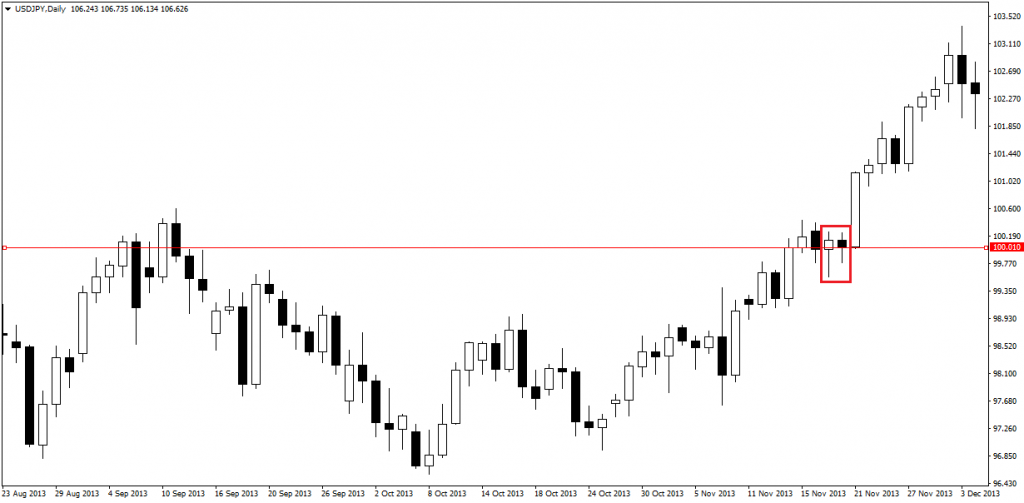price action pin bars 24