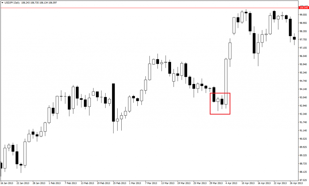 price action pin bars 28