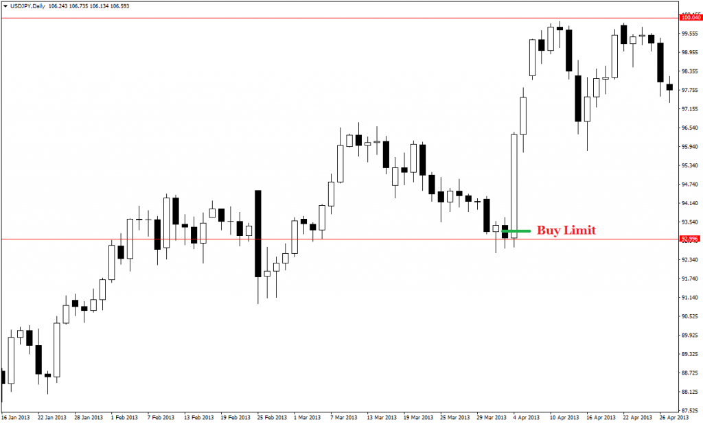 price action pin bars 29