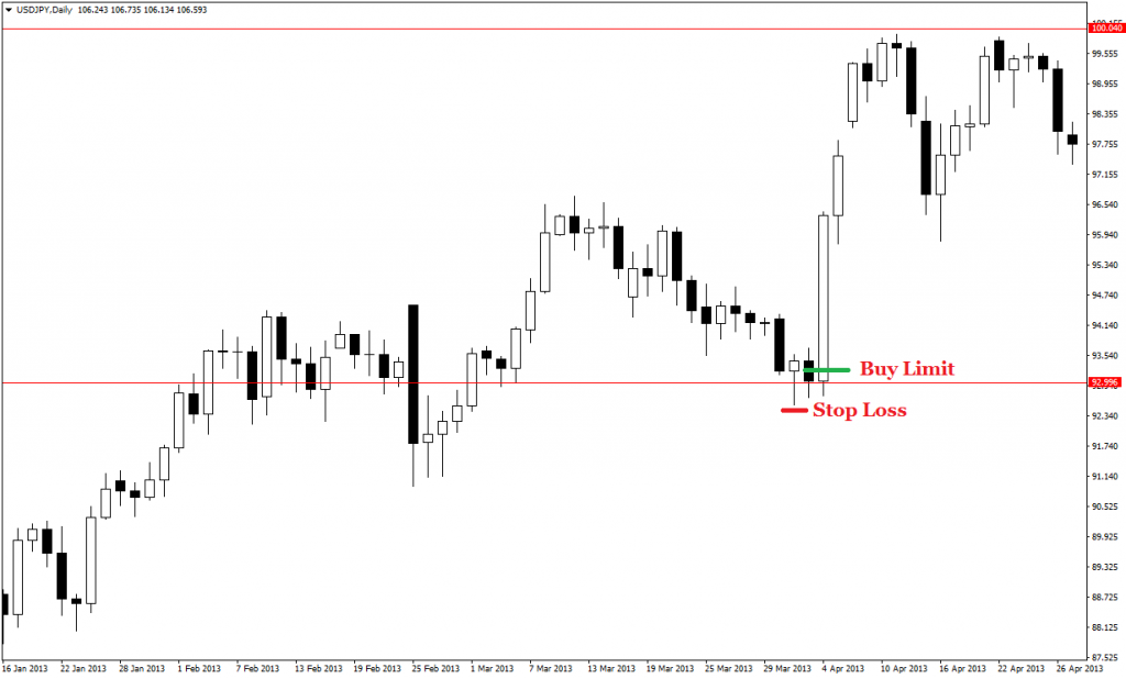 price action pin bars 30