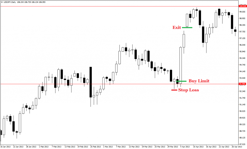 price action pin bars 31