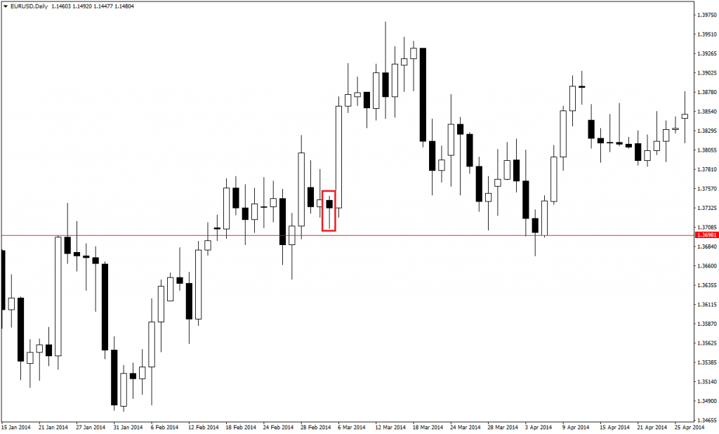 price action pin bars 32