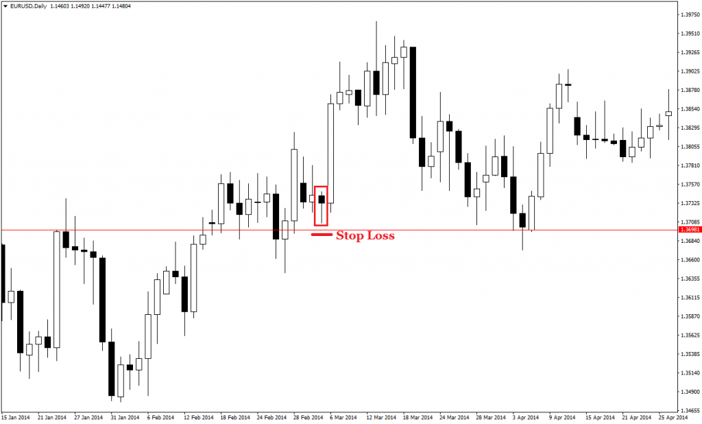 price action pin bars 33