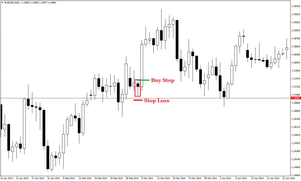 price action pin bars 34