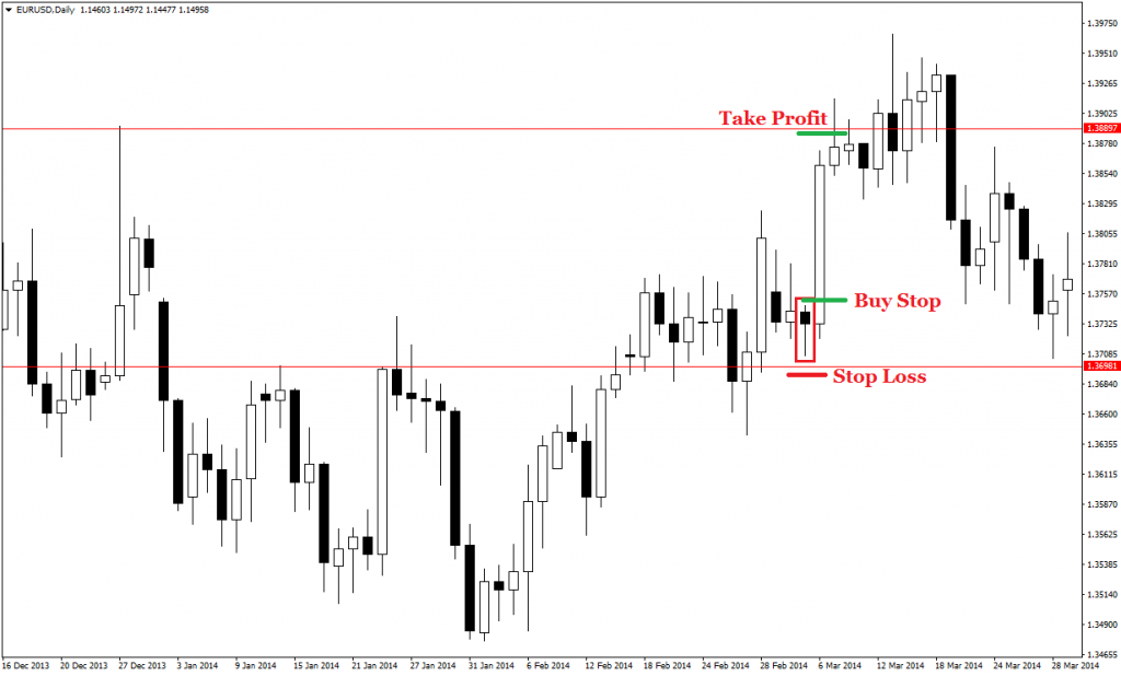 price action pin bars 35
