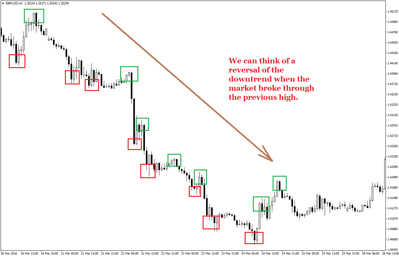 Forex how to know trend