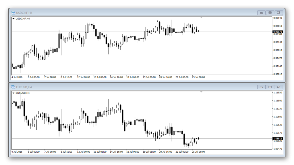EURUSD and USDCHF correlation