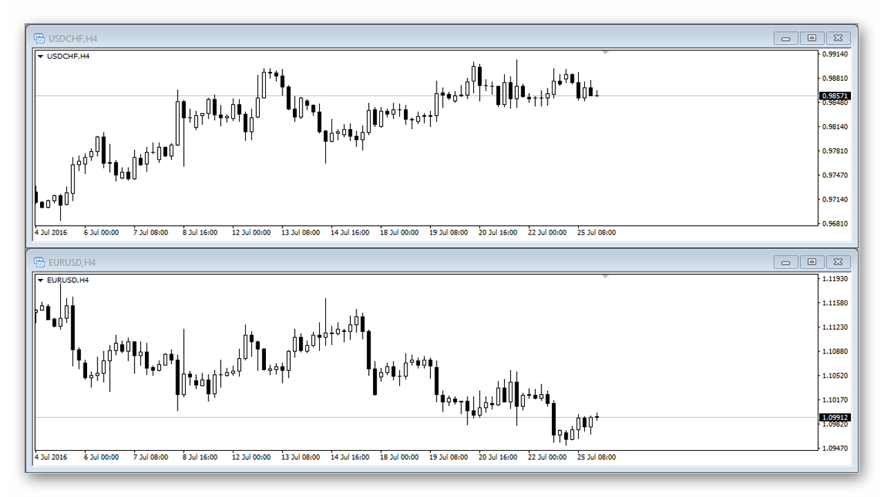 Live forex correlation table