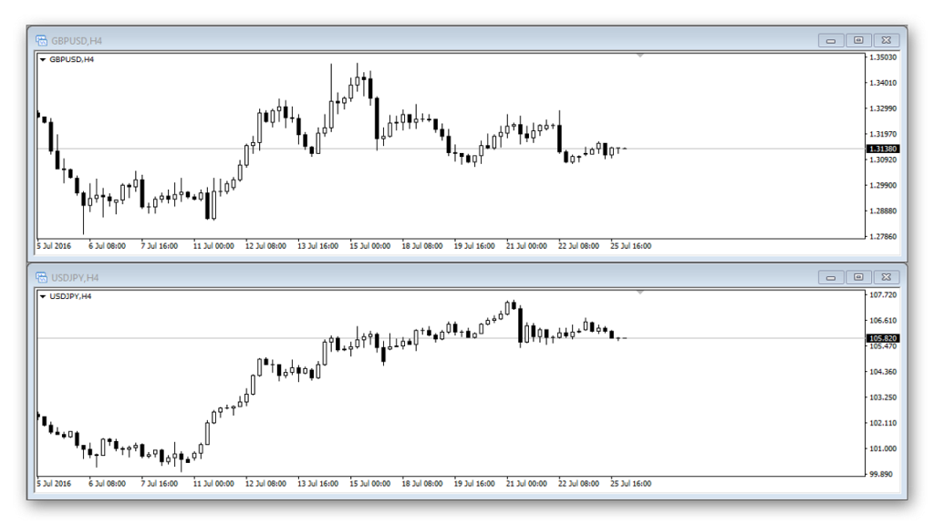 USDJPY and GBPUSD charts