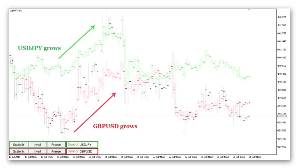 as soon as we notice that the two pairs begin to grow - buy GBPJPY