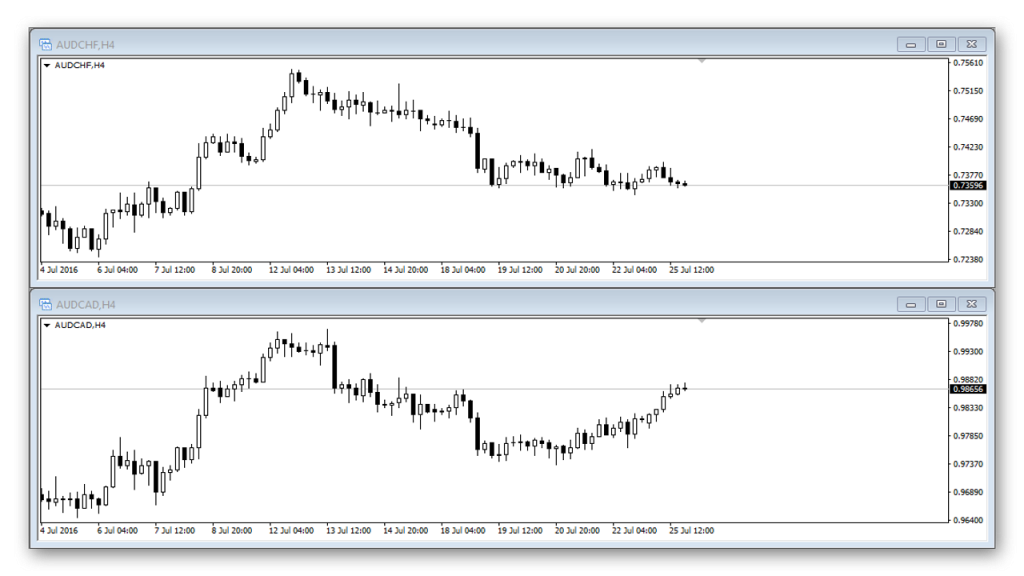 positive correlation - AUDCHF and AUDCAD pairs