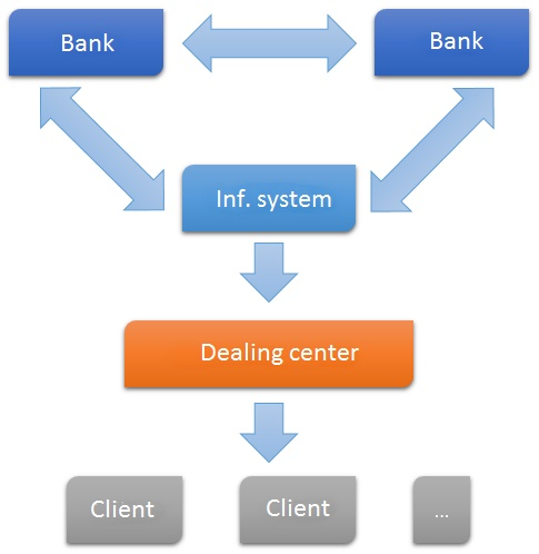 banks-dealing-centers-forex-clients