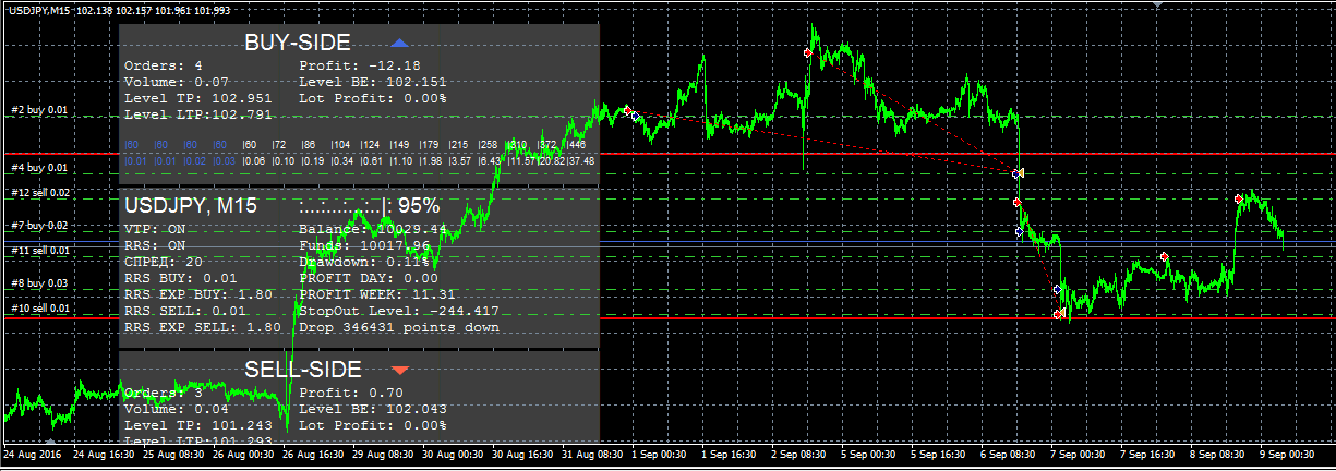 Forex martingale that works