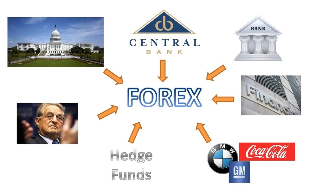 How do banks trade forex
