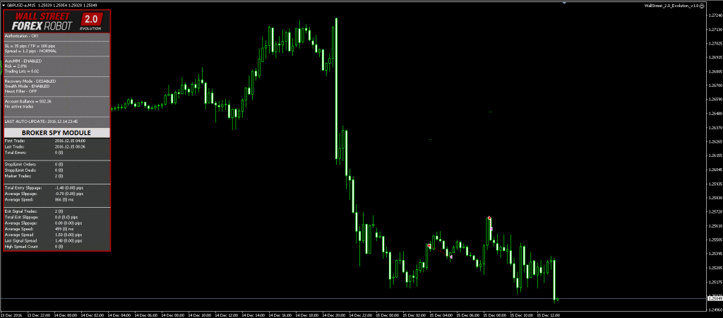 Forex robot test results