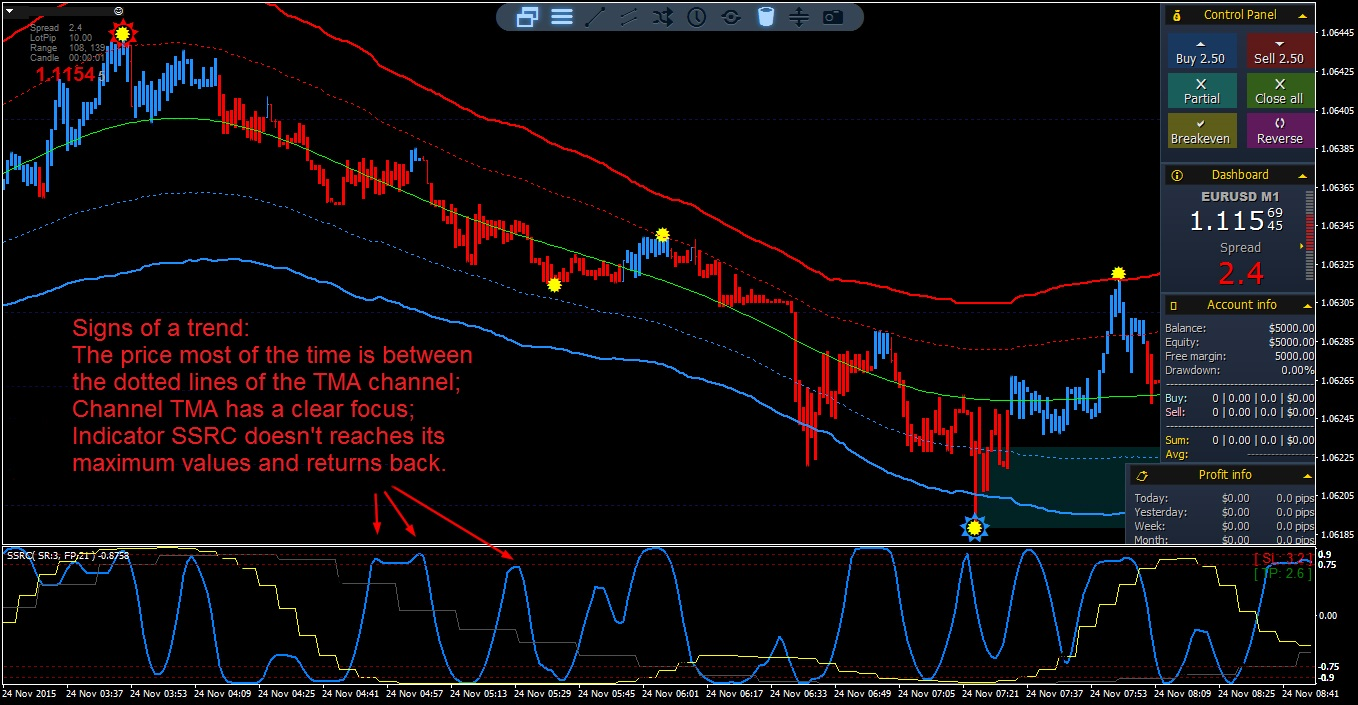 Forex m1 strategy