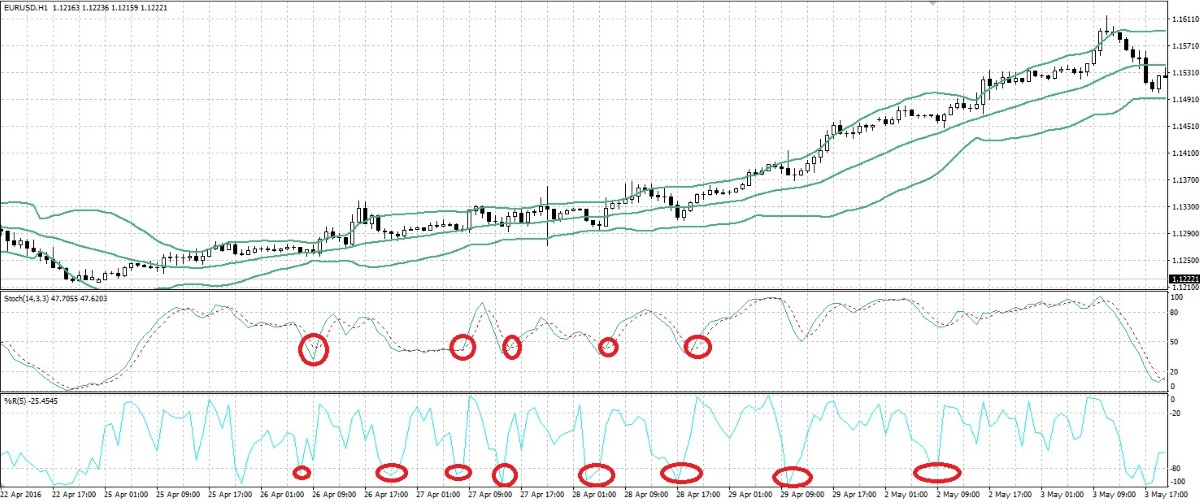 Bollinger bands and stochastic indicator