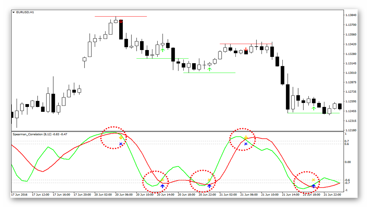 Index options trading signals