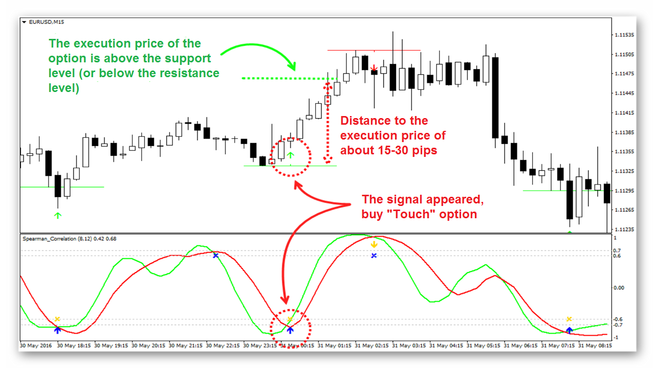 forex binary touch option strategy