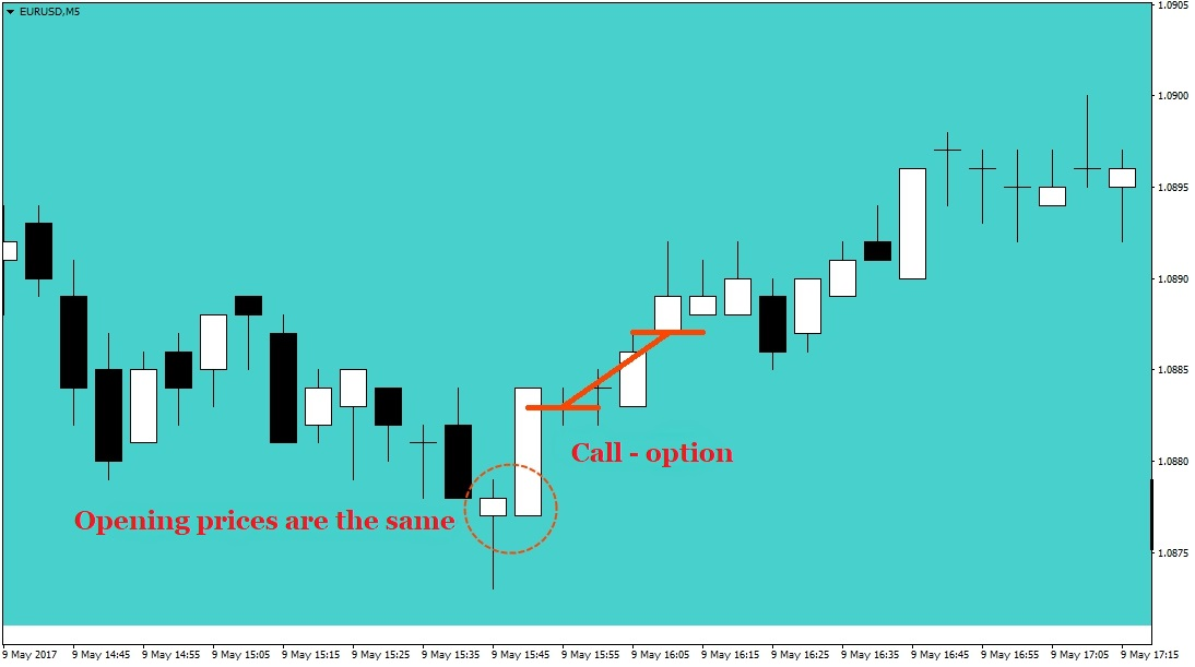 Binary options itm