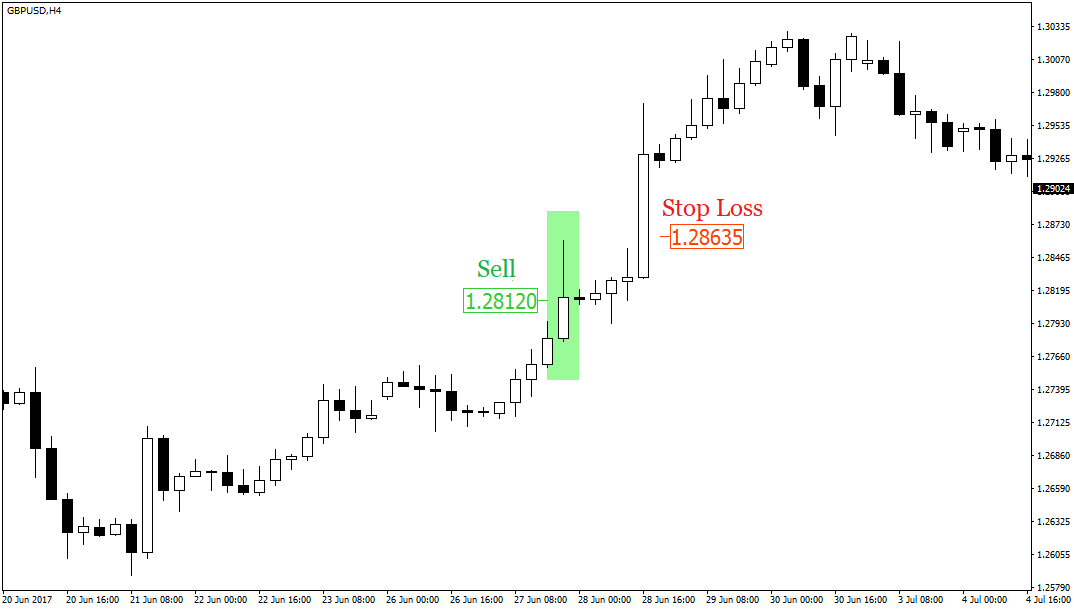 Technical Feasibility Analysis Template Stop Loss Metatrader 4 ...